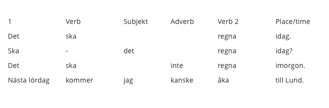 Word order in Swedish